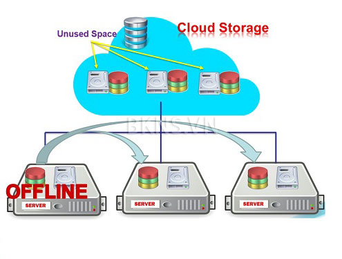 Parallels Cloud Storage