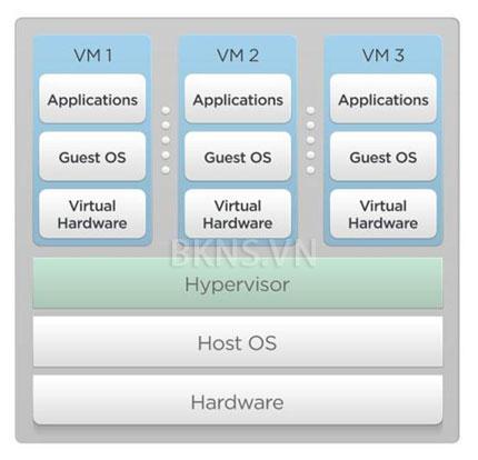 Parallels Hypervisor
